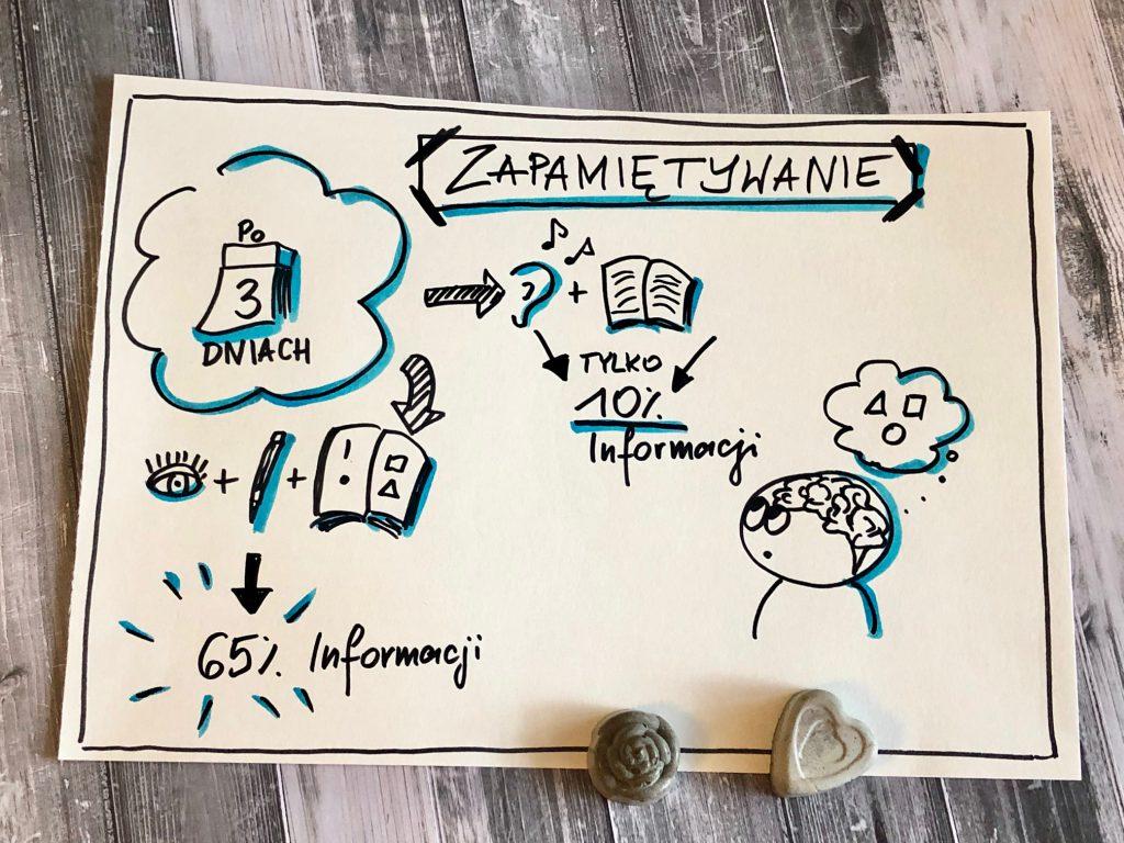 """IMG 9857 1024x768 - Myślenie wizualne w biznesie i szkolenie """"Kobieta niezależna"""" we Wrocławiu"""