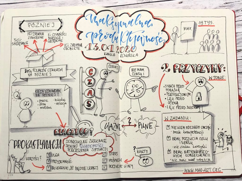 IMG 2435 1024x768 - Produktywność - notatki wizualne z konferencji online Kamili Rowińskiej