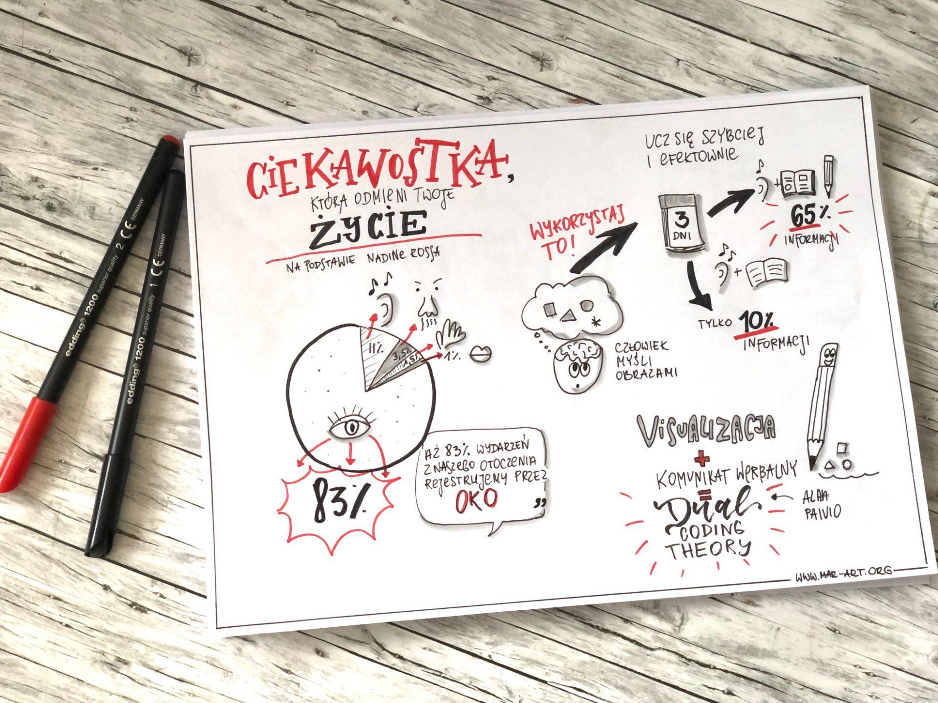 IMG 3132 - Sketchnotes kurs online